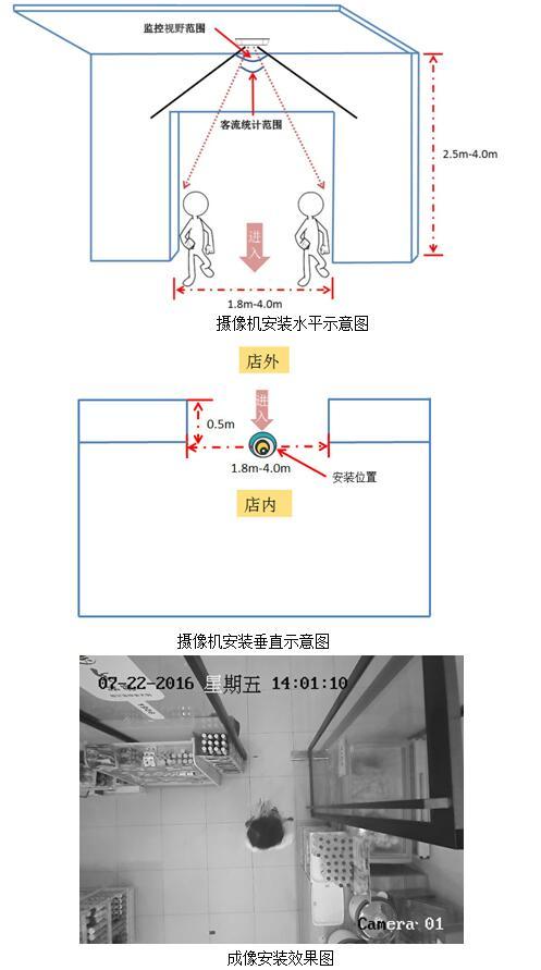 双目客流摄像机产品方案(江西星火网防科技)(图2)