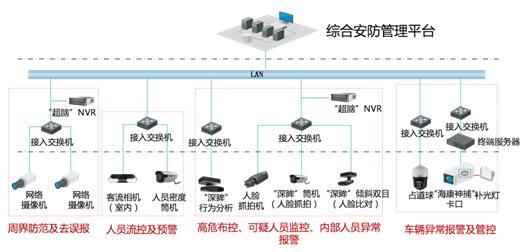 智能视频分析系统解决方案(星火网防科技)(图1)